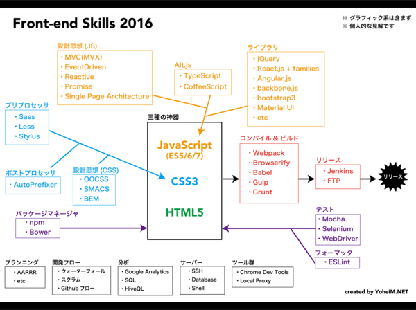 Frontend Skills 2016 - Wanna be a Front-end Professional