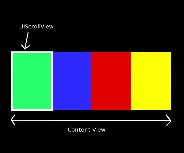 UIScrollView paging Image