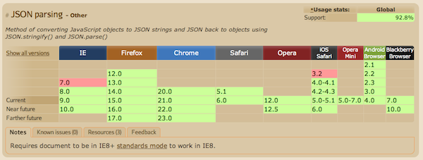 JSON - Where Can I Use.